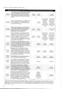 Table of penalties for violations under the RTN and Gospozhnadzora-2